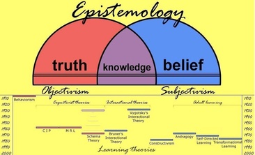 what is the difference between epistemology and ontology